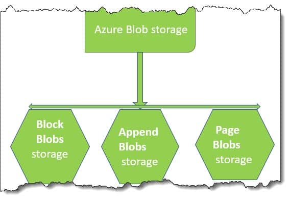 Azure Blob storage types