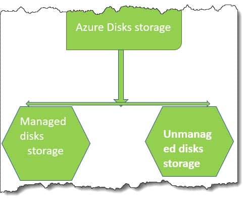 Azure Disks storage type