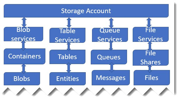azure storage type for vm
