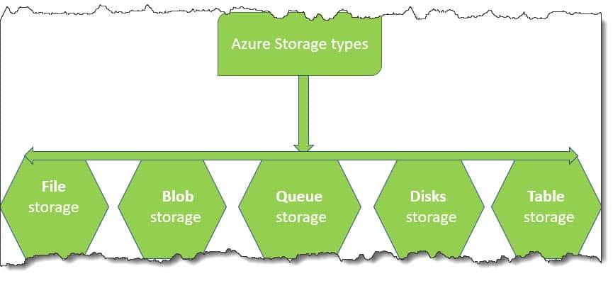 Azure storage types