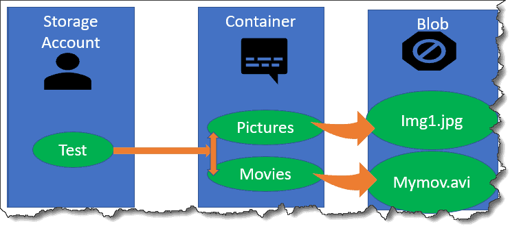 How to Create Azure Blob storage