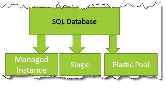 What is azure SQL database managed instance