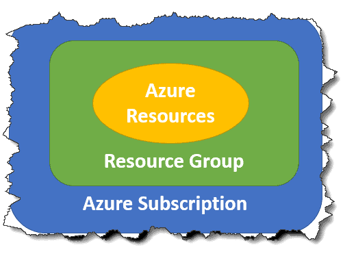 What is resource group in Azure