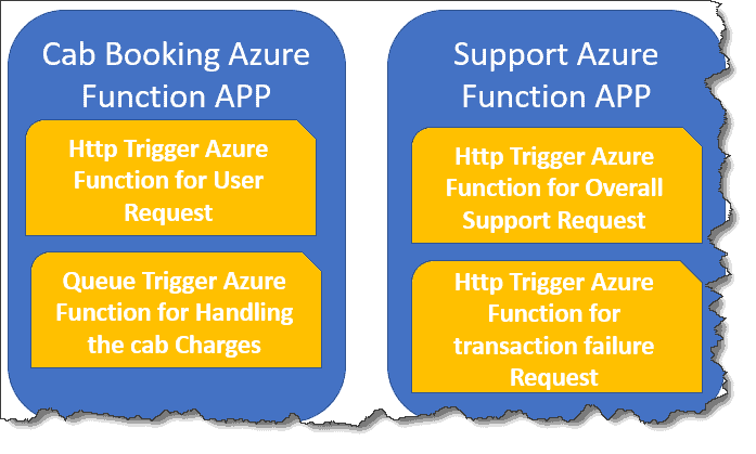 How To Organize Azure Functions