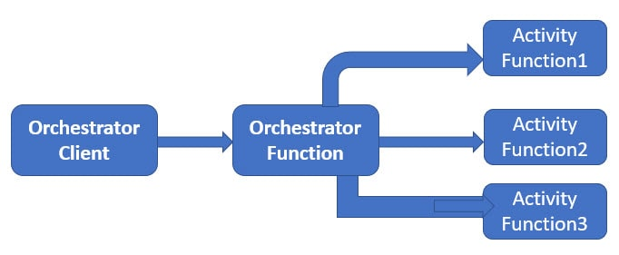 What Are Azure Durable Functions