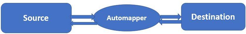 Automapper Tutorial