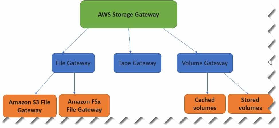 AWS Storage Gateway Types