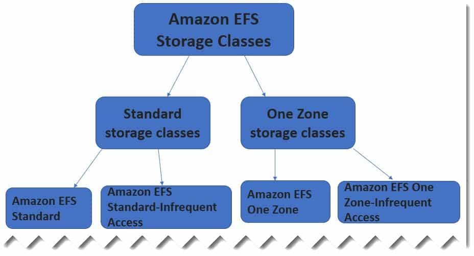 Types of Amazon EFS storage classes