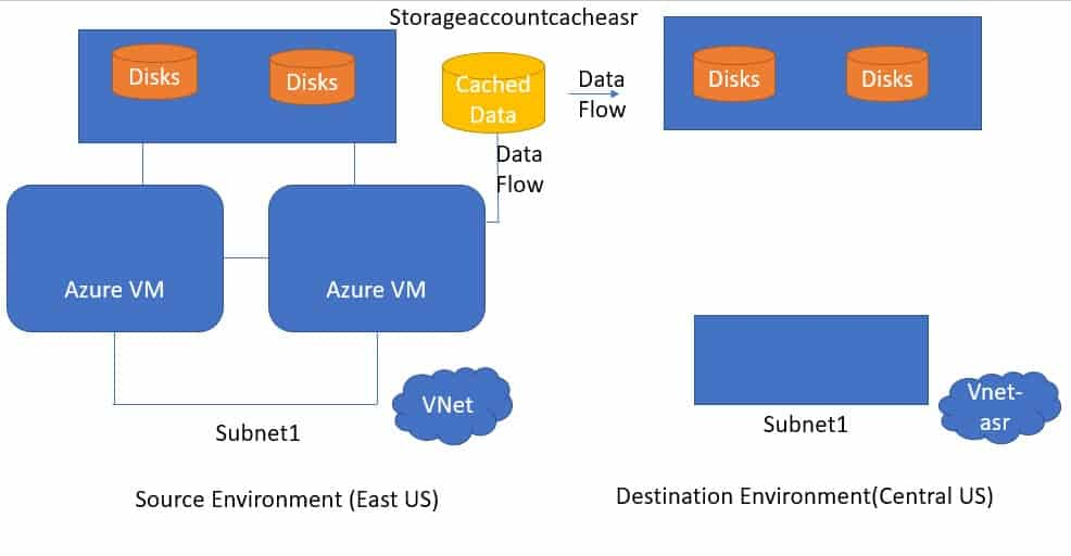 Architecture of Azure Site Recovery