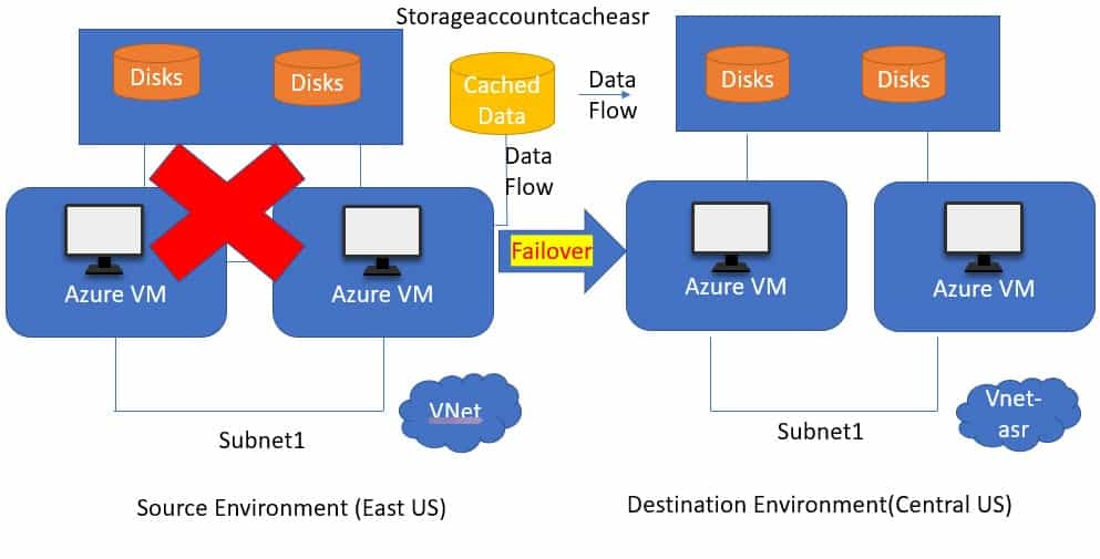 Azure Site Recovery Architecture