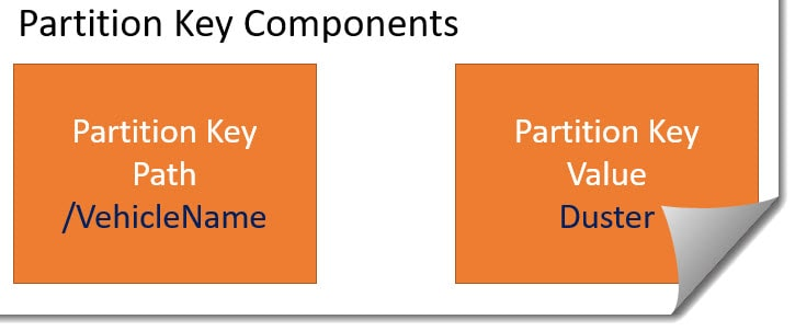 Azure Cosmos DB Partition Key Components