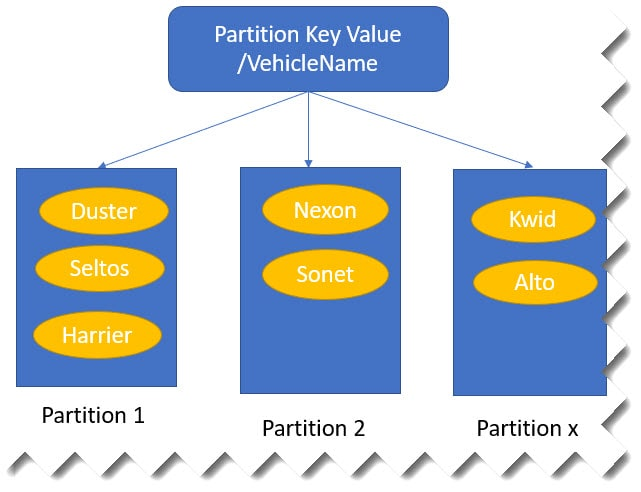What is Partition Key in Cosmos DB
